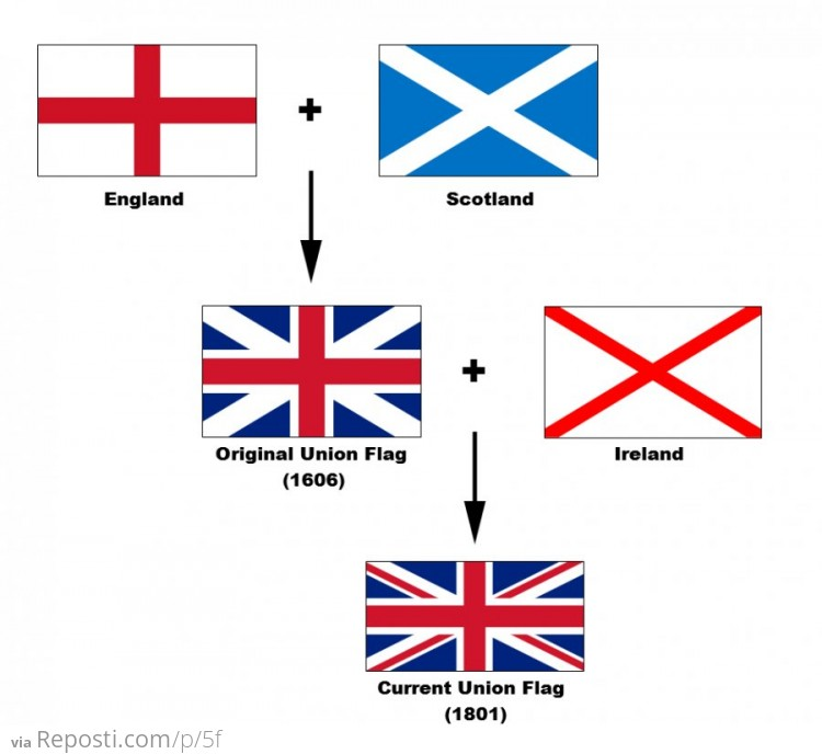 UK Flag Explained
