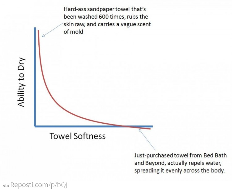 Towel Effectiveness
